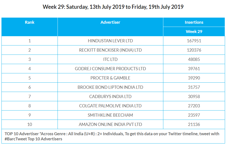BARC Week 29- Top 10 Advertisers