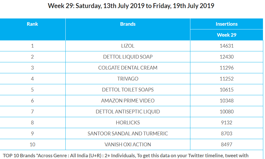 BARC Week 29- Top 10 Brands