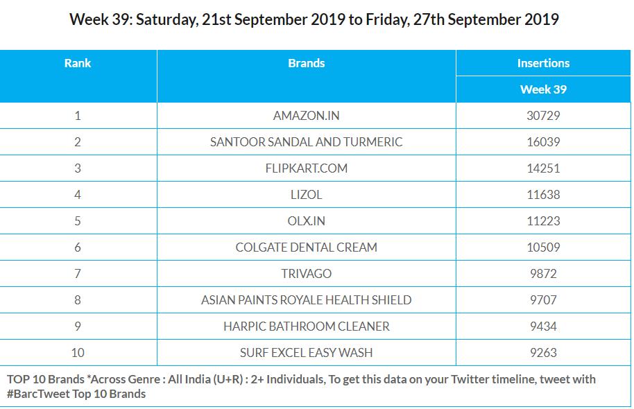 Week 39 top brands