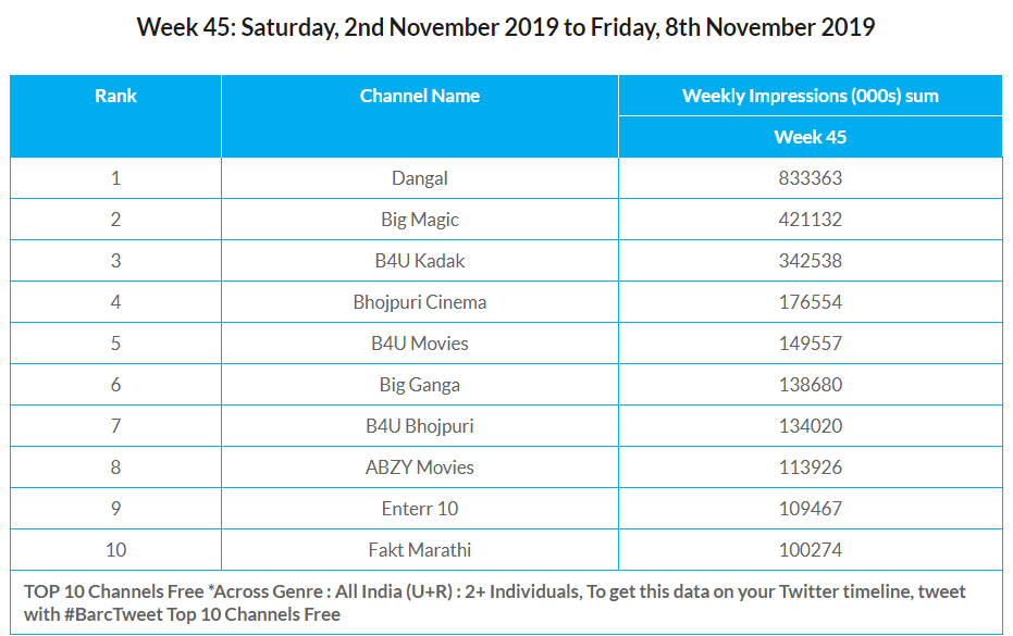 BARC Week 45 Channels free