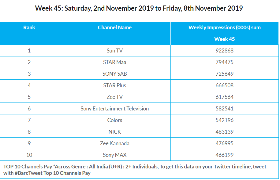 BARC Week 45 Channels pay