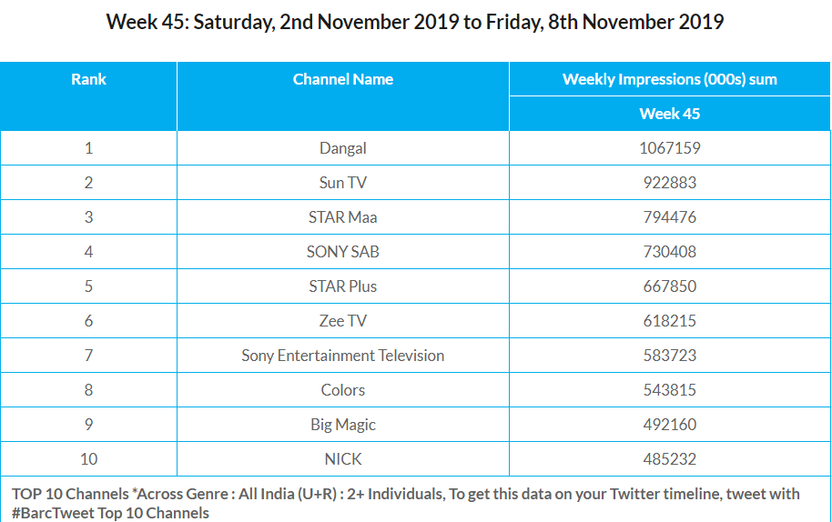 BARC Week 45 Channels