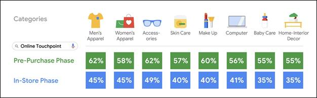 Google Study