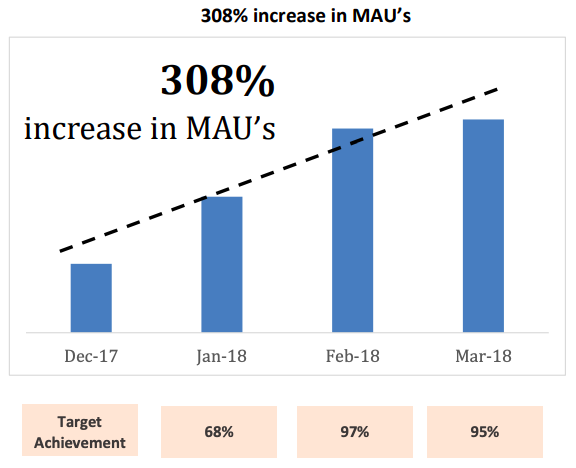 Increase in MAUs
