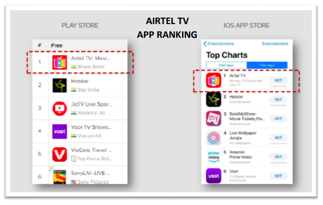 App ranking