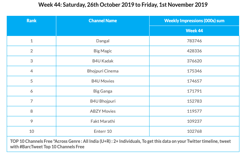 BARC Week 44 Free Platforms