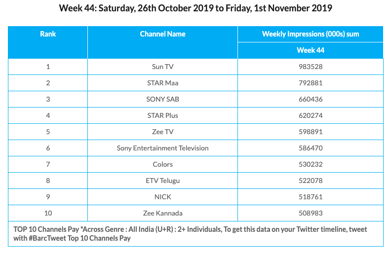 BARC Week 44 Pay Platforms