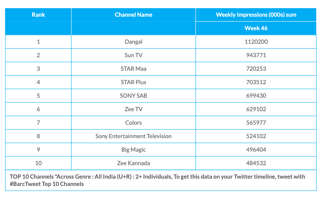 Week 46 All Channels
