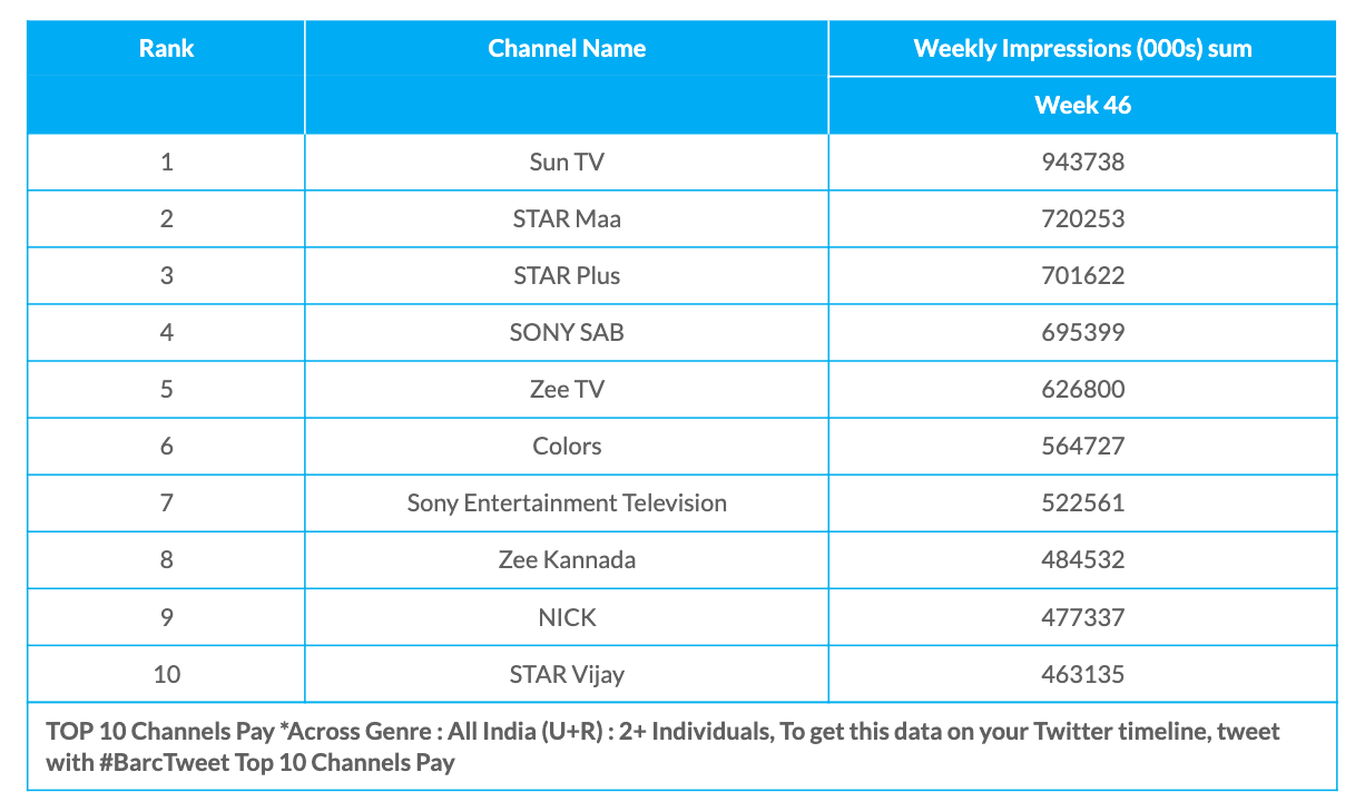 Week 46 Pay Channels