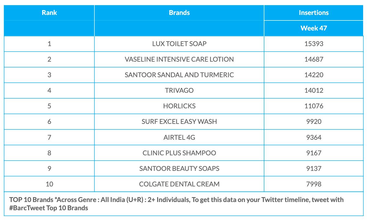 BARC Week 47 Brands