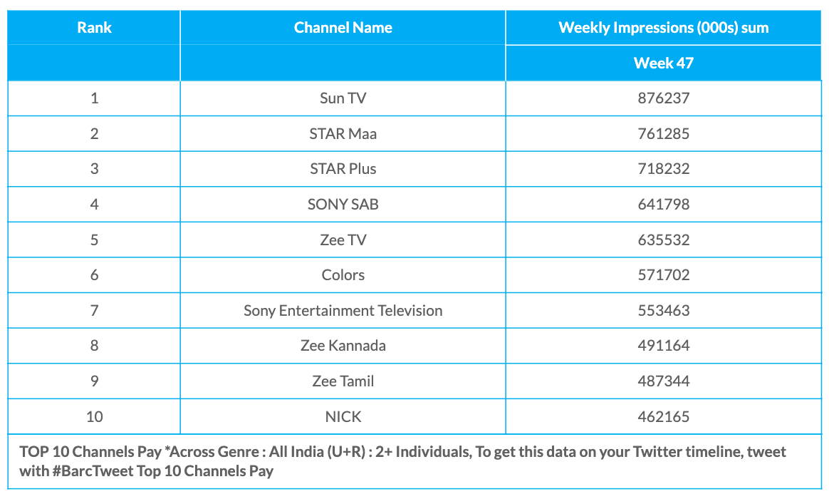 BARC Week 47 Pay Platform