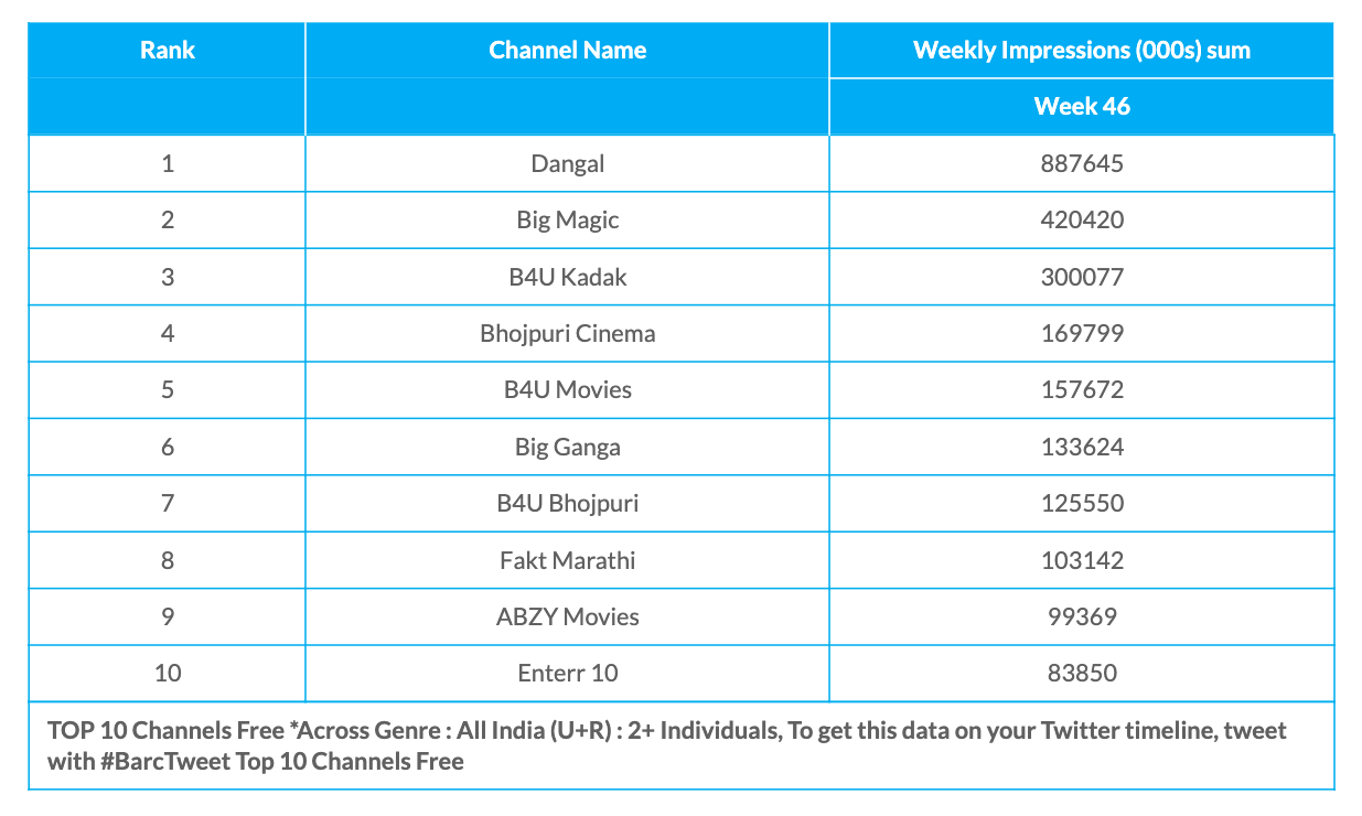 Wekk 46 Free Channels