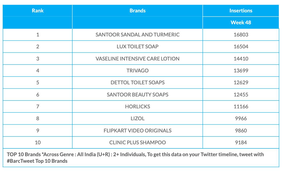 BARC Week 48 Brands