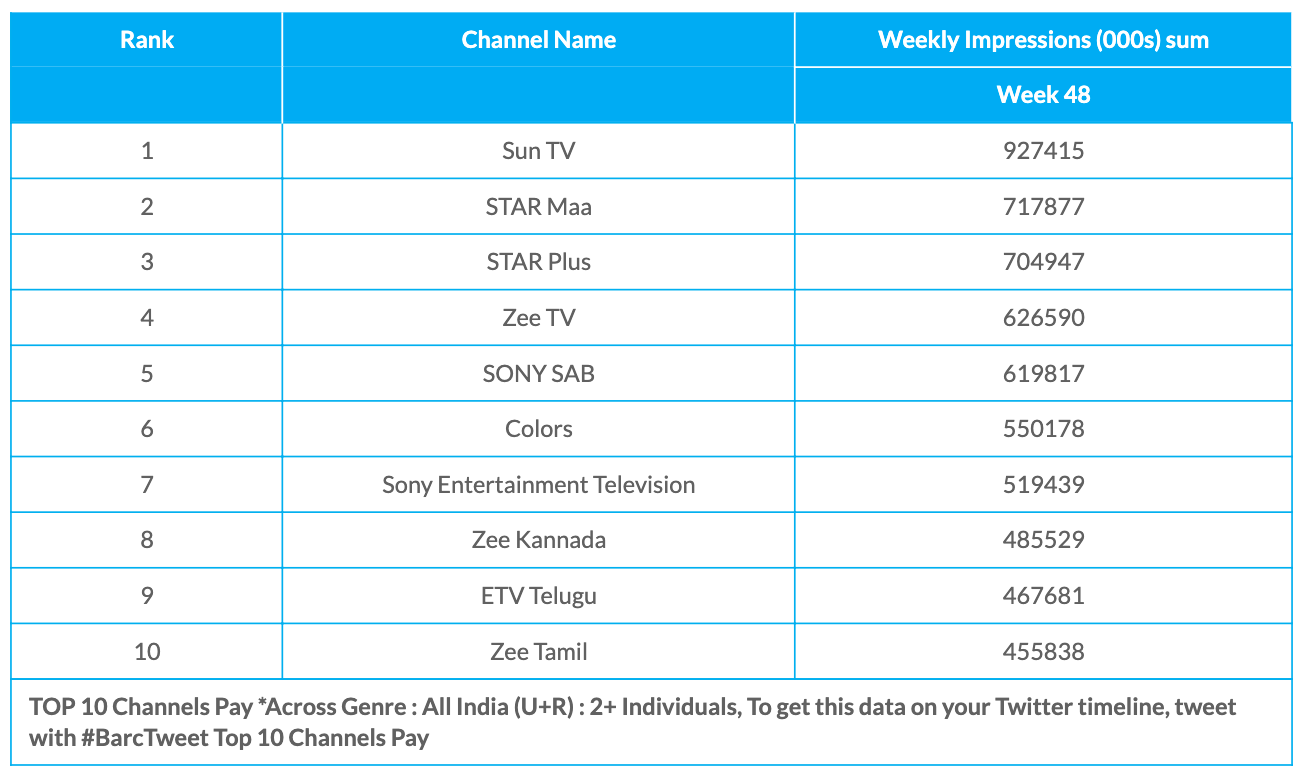 BARC Week 48 Pay Channels