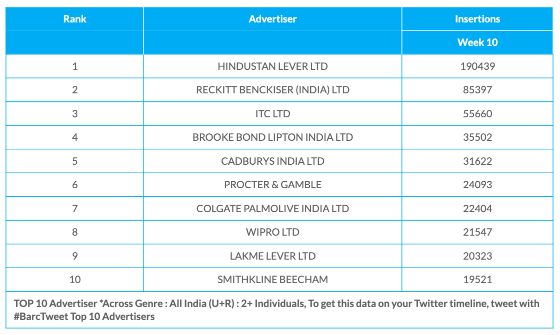 BARC Week 10 advertisers