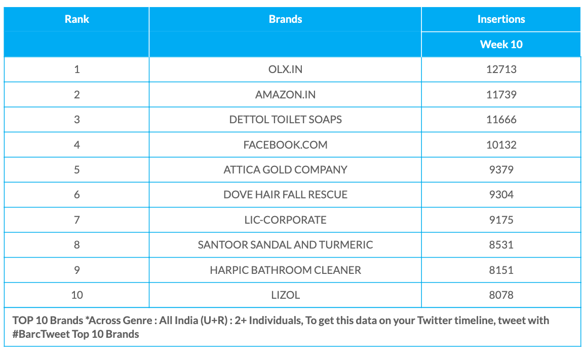 BARC Week 10 brands