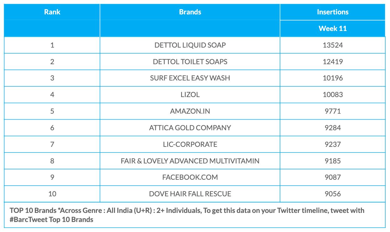 BARC Week 11 Brands