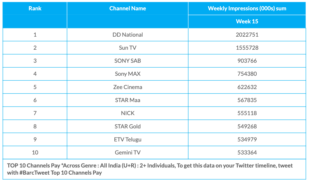 BARC Week 15 Pay Channels