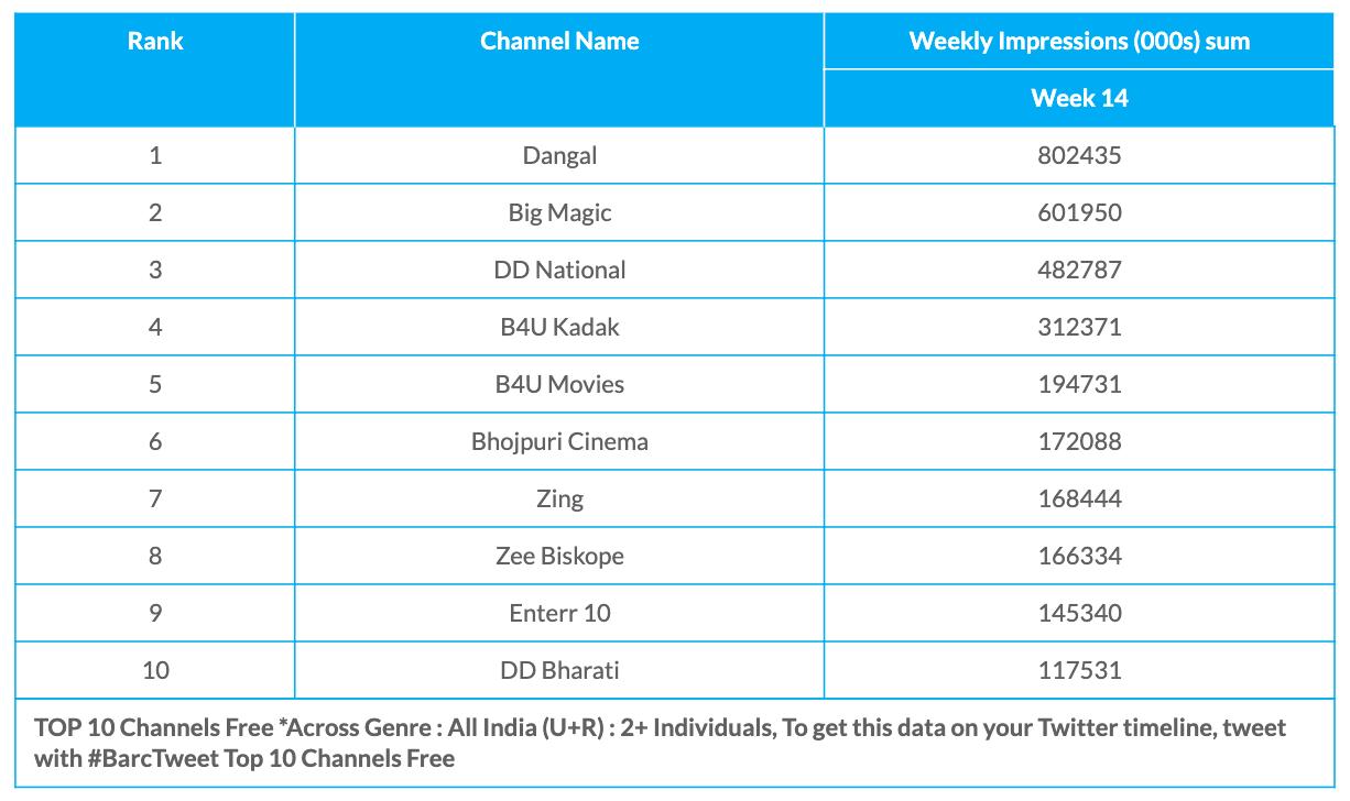 BARC Week 14 Free Channels