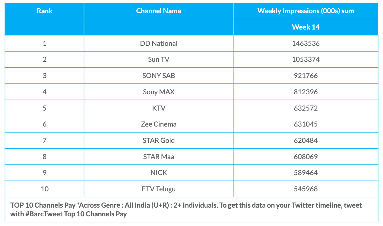 BARC Week 14 Pay Channels