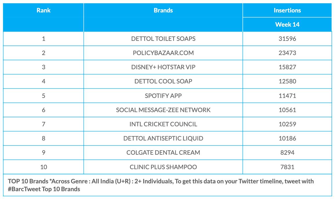BARC Week 14 Brands