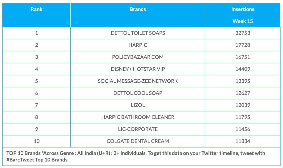 BARC Week 15 Brands