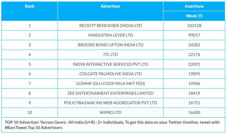 BARC Week 15 Advertisers