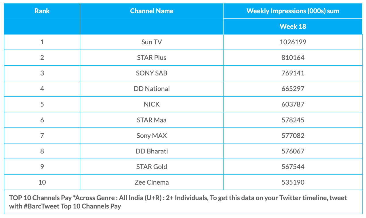 BARC Week 18 Pay Channels