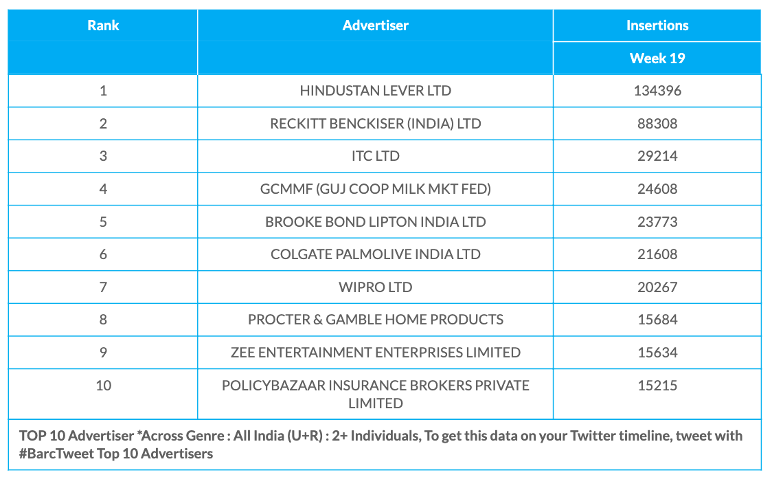 BARC Week 19 Advertisers