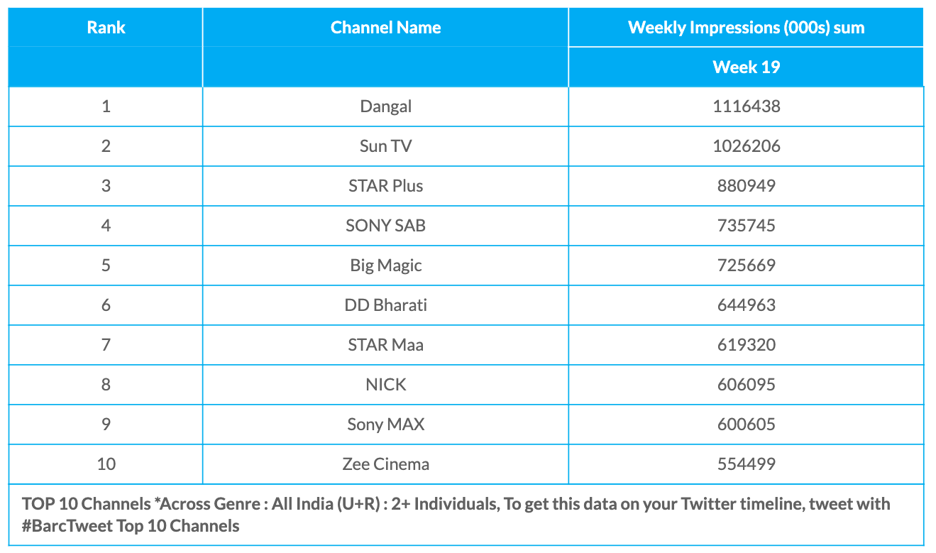 BARC Week 19 All Channels