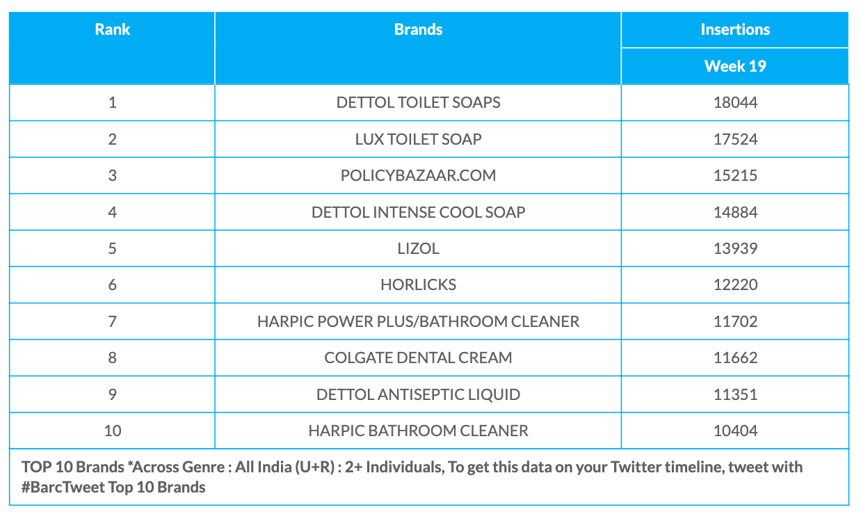 BARC Week 19 Brands Data
