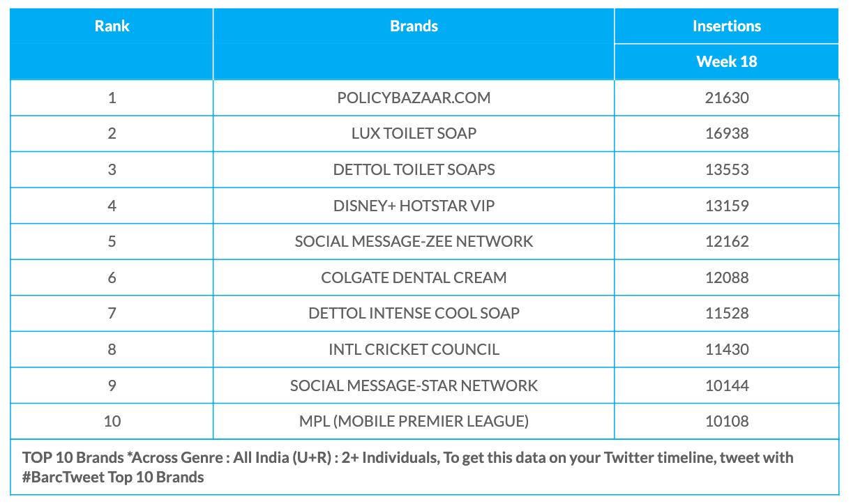 BARC Week 18 Brands data