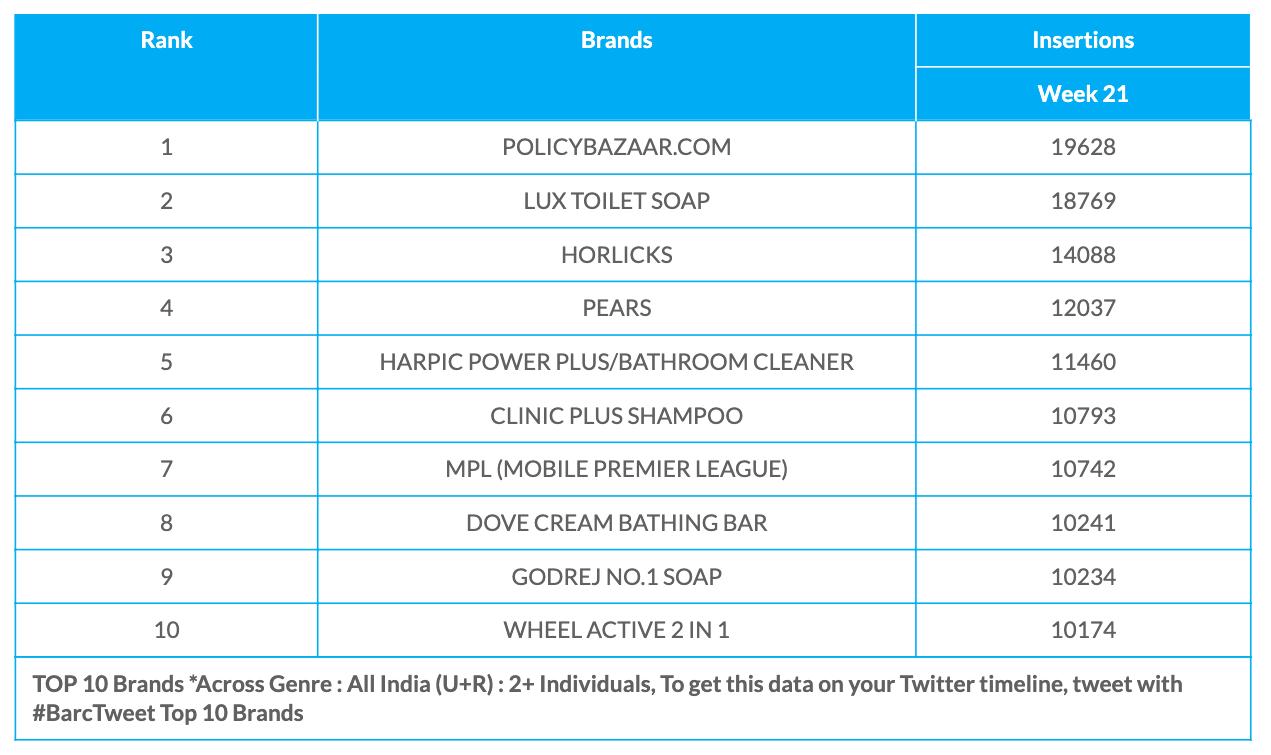 BARC Week 21 Brands data
