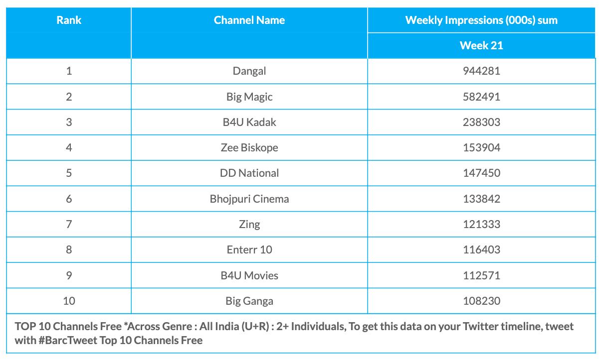 BARC Week 21 Free Channels