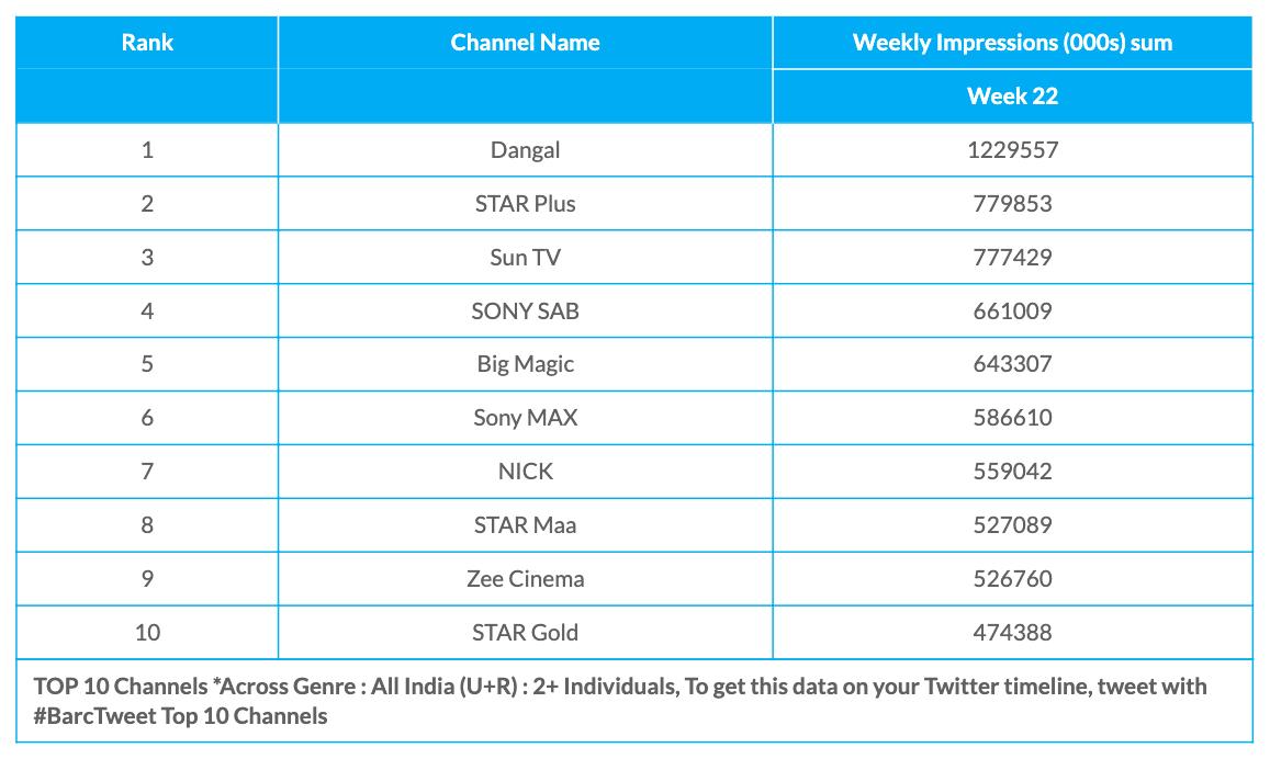 BARC Week 22 All Channels