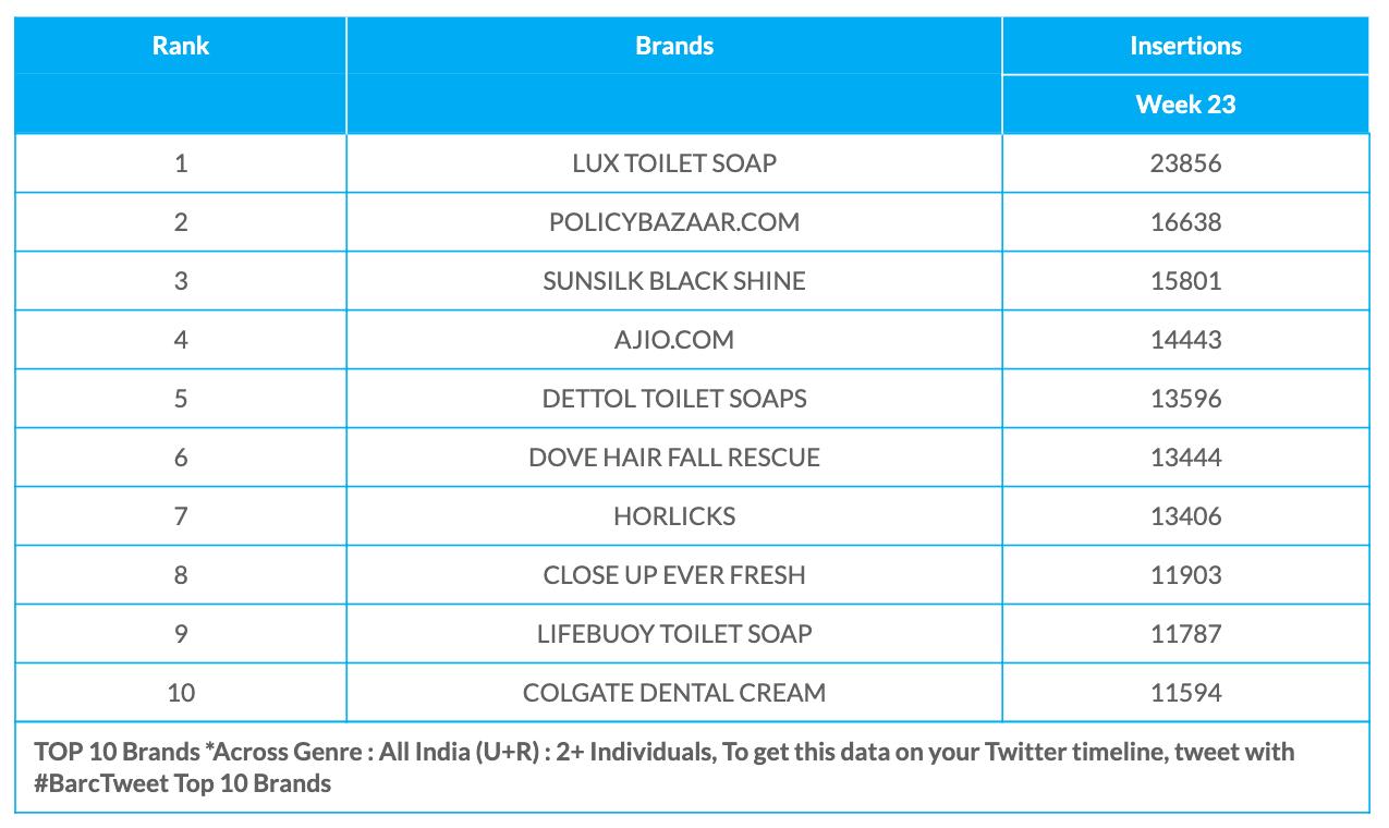 BARC Week 23 Brands data