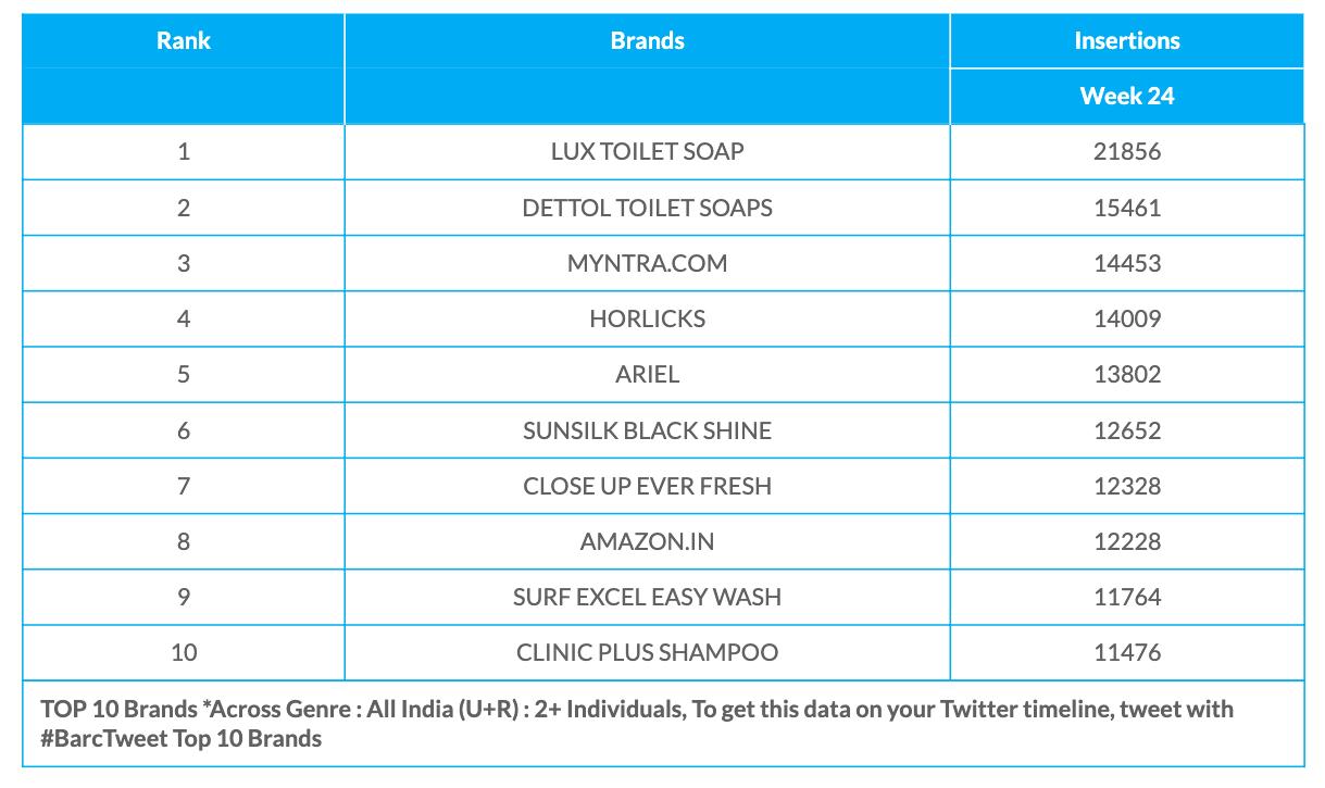 BARC Week 24 Brands