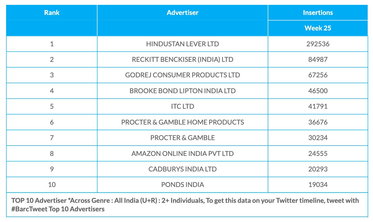 BARC Week 25 Advertisers