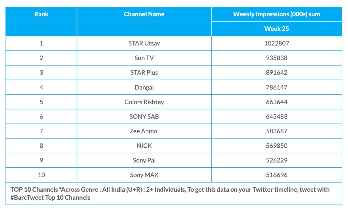 BARC Week 25 All Channels