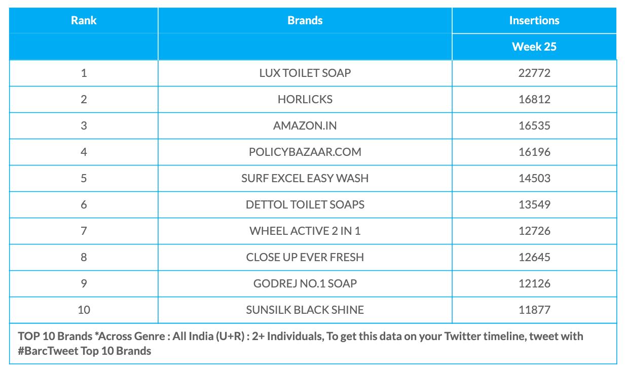 BARC Week 25 Brands