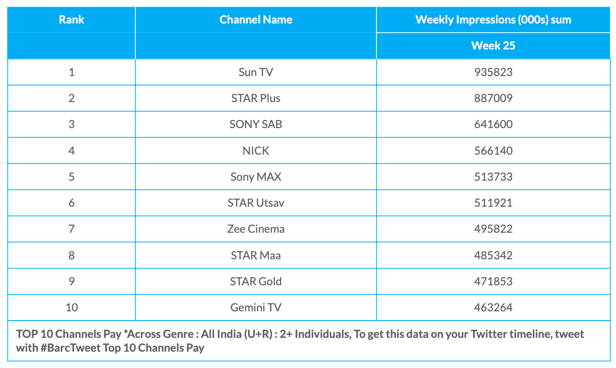 BARC Week 25 Pay Channels