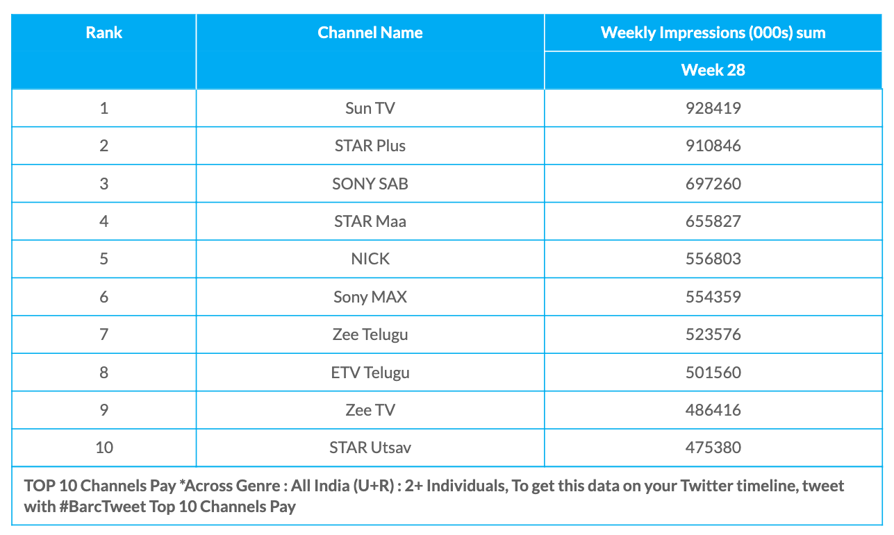 BARC Week 28 Pay Channels