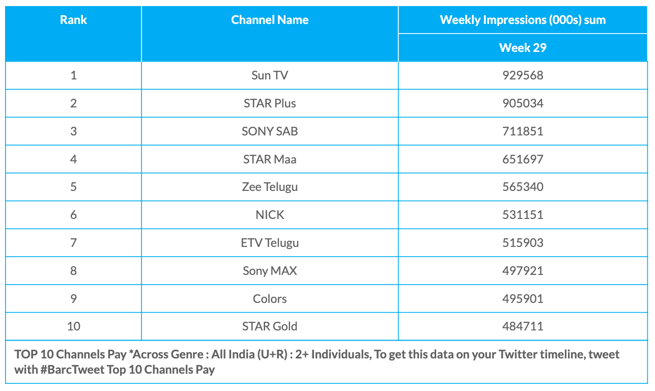 BARC Week 29 Pay Channels