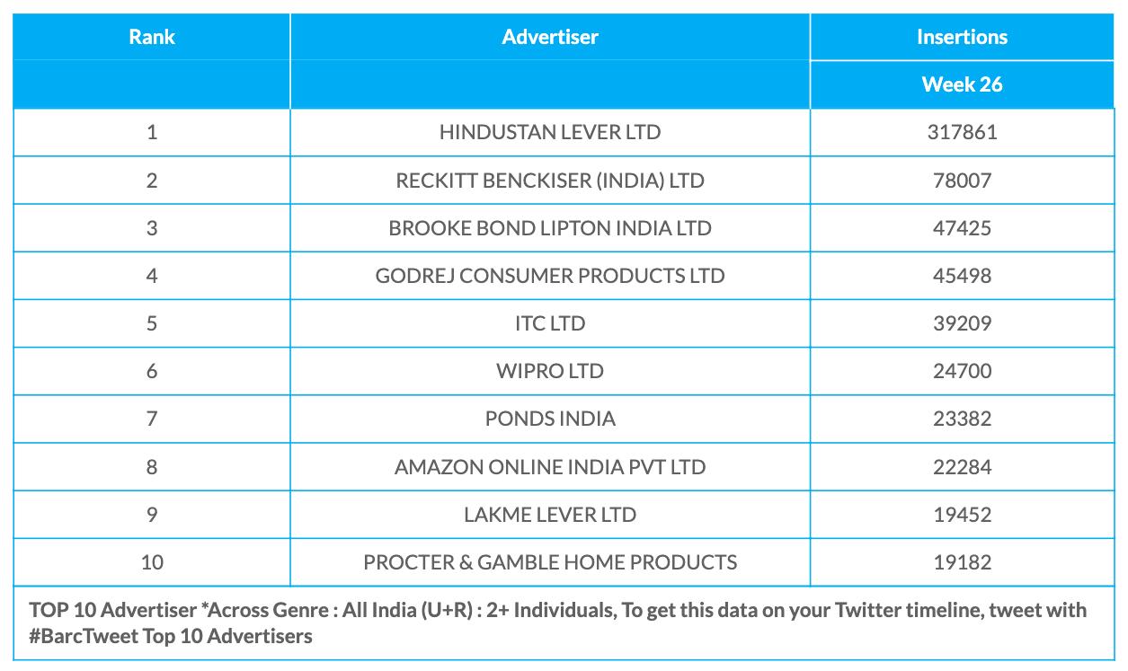 BARC Week 26 Advertisers