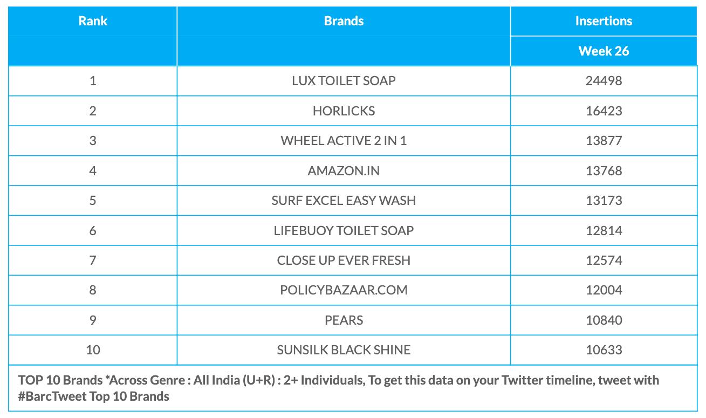 BARC Week 26 Brands data