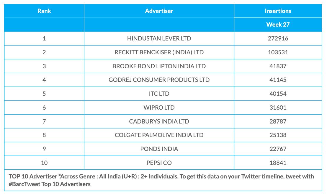 BARC Week 27 advertisers