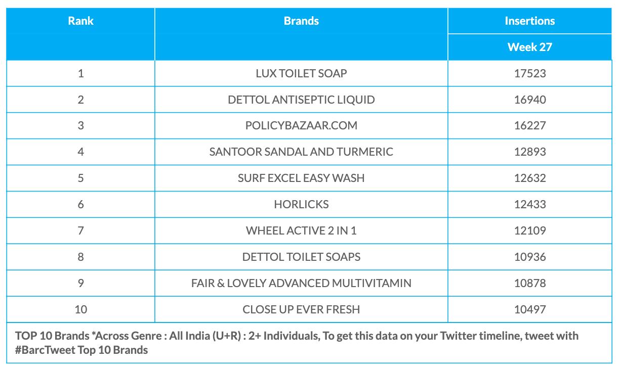 BARC Week 27 brands data