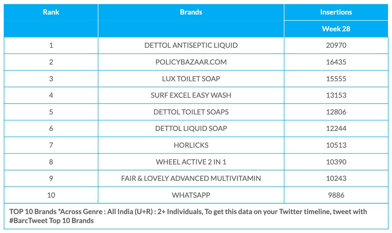 BARC Week 28 Brands data