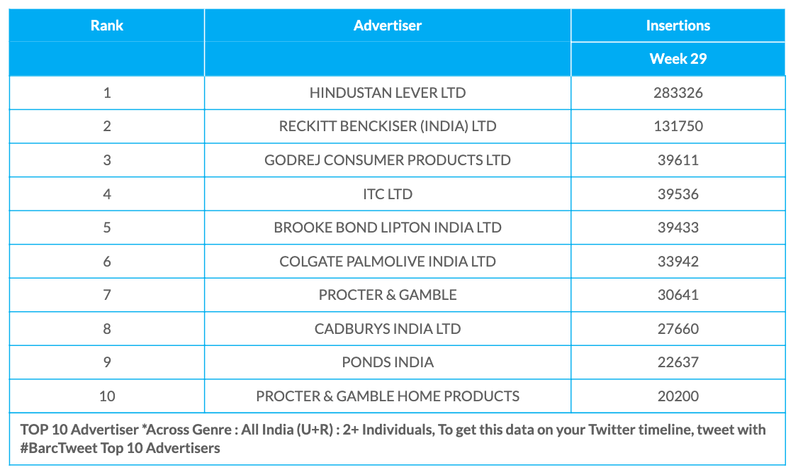 BARC Week 29 Advertisers