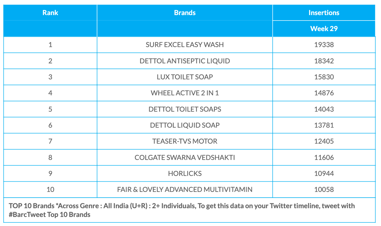 BARC Week 29 Brands data
